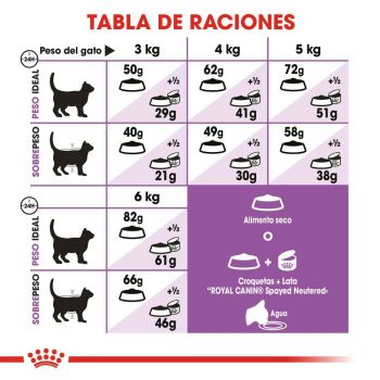Royal Canin Spayed Neutere Appetite Control 5.9 kg