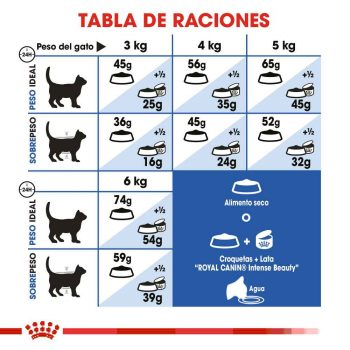 Royal Canin Indoor Adult 3.18 kg